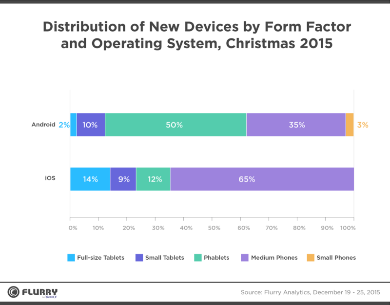 Christmas device sales