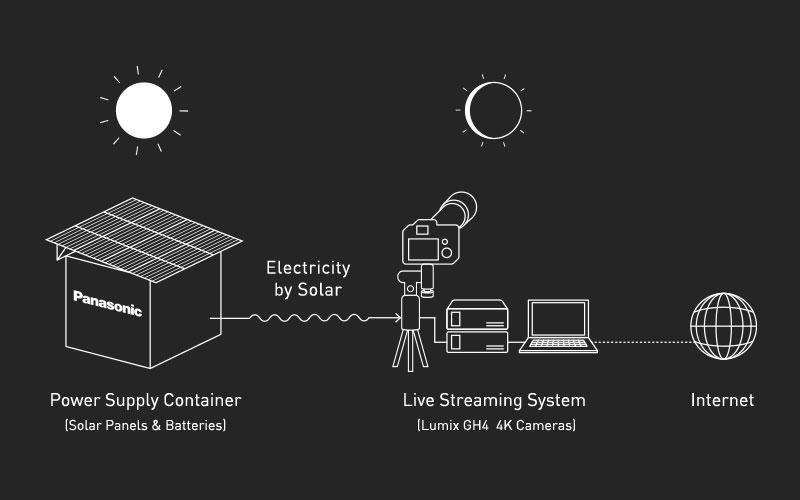 Panasonic Power Supply Container