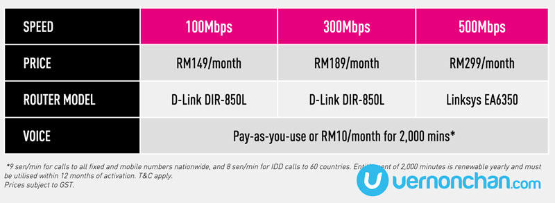500Mbps TIME Home Fibre Broadband