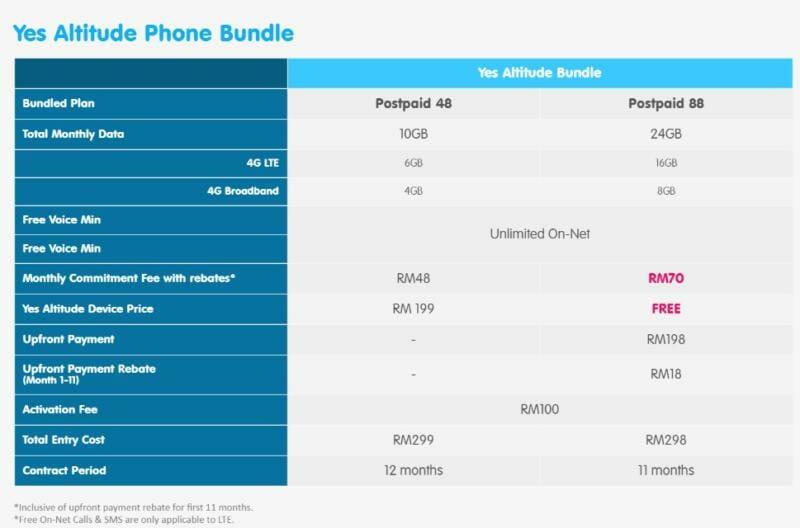 Yes Altitude Postpaid Bundles