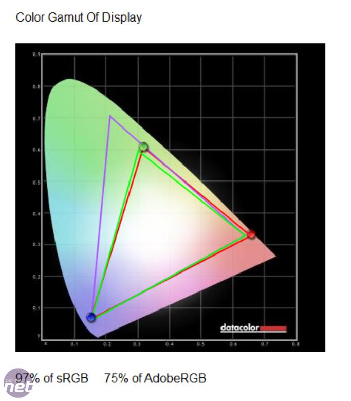 ViewSonic VX2776-SMHD colour gamut
