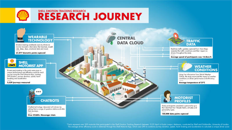 Shell Emotion Tracking Research Journey
