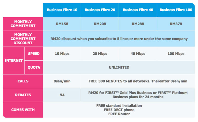 Celcom Business Fibre plans