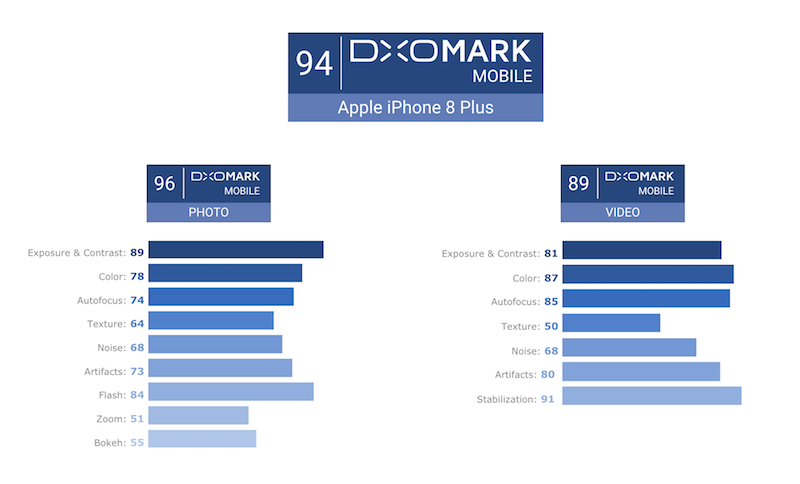 DxOMark Mobile iPhone 8 Plus