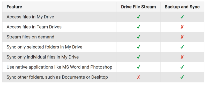 Google Backup and Sync vs Drive File Stream