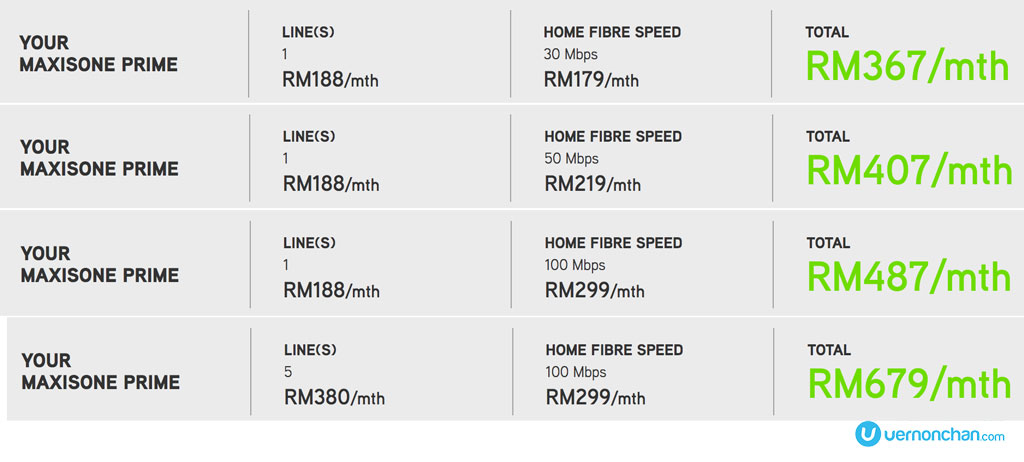 Maxis 10mbps coverage