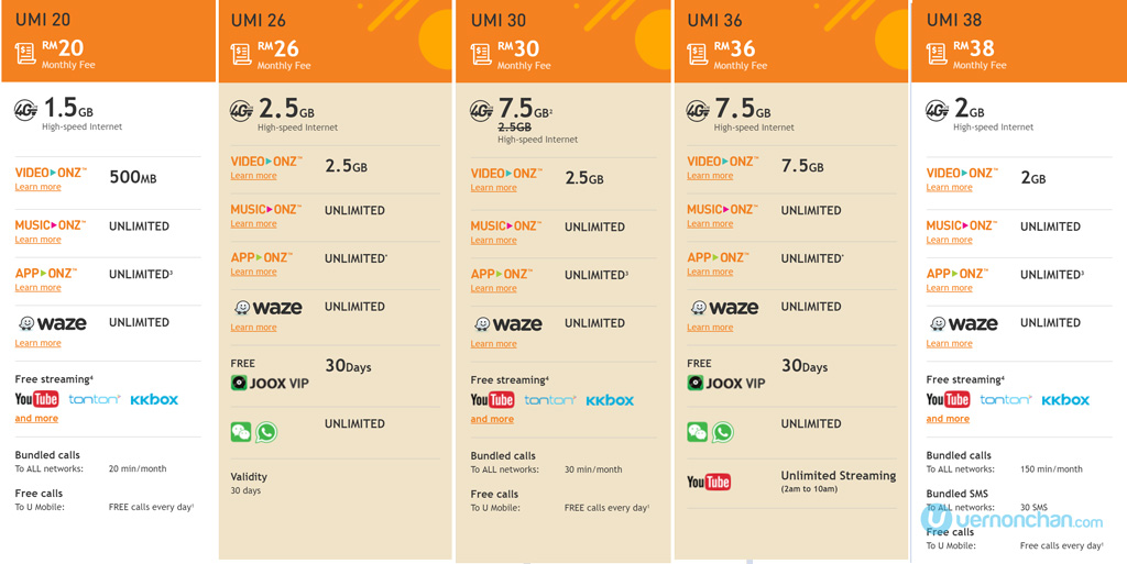 U Mobile Umi 36 And Umi 26 Prepaid Plans Made For Social Chat Im And Music Lovers
