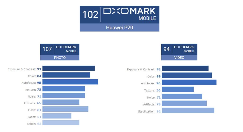 Huawei P20 DxOMark