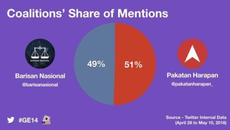 #GE14 Twitter share of voice