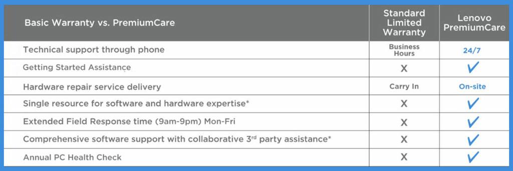 Lenovo PremiumCare Warranty
