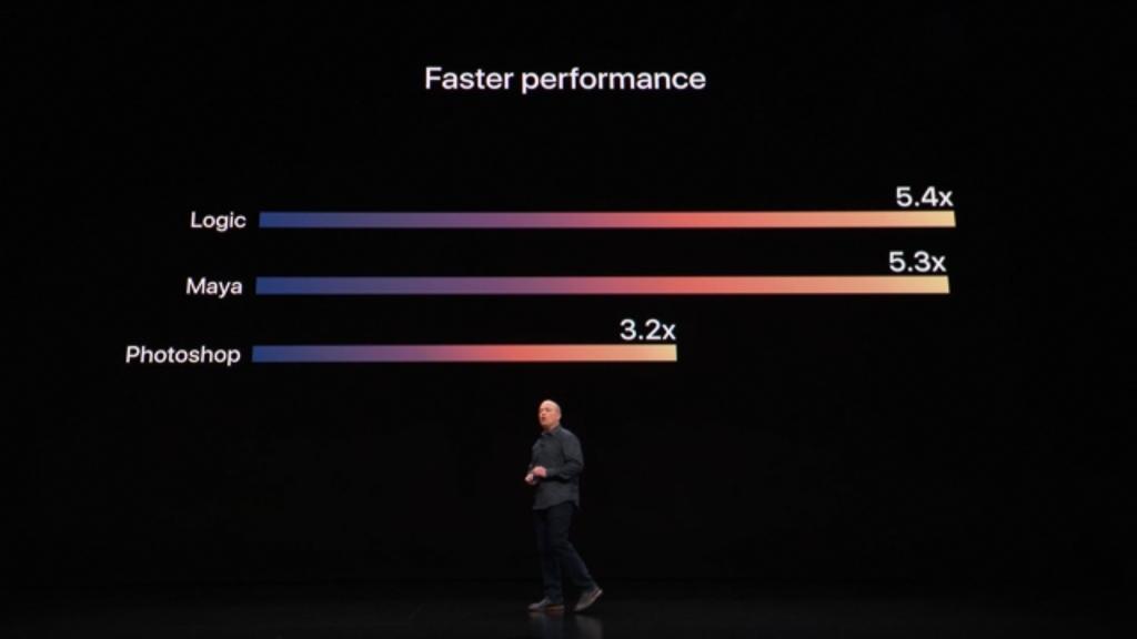 Apple 2018 Mac mini