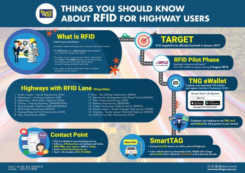 TnG RFID