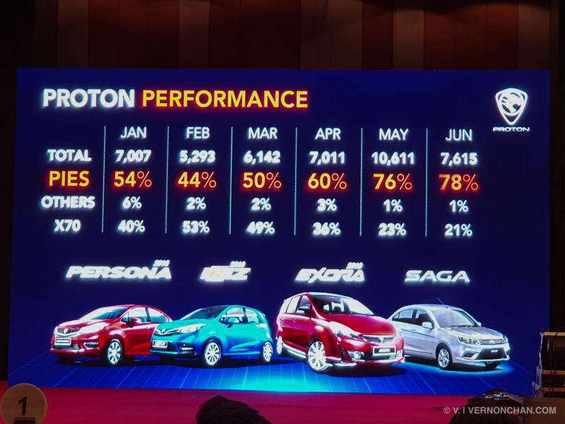 Proton June 2019 Sales Update