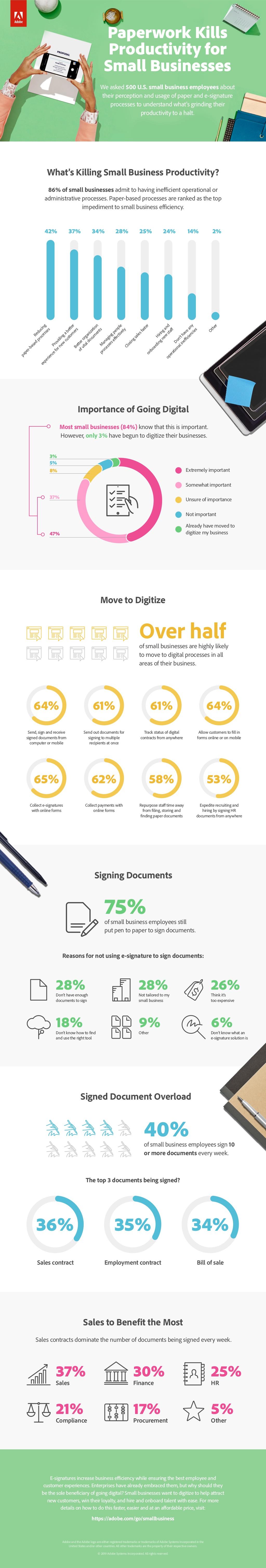 Paperwork kills productivity infographic