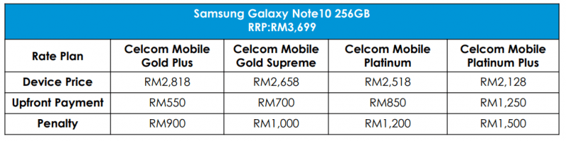 Celcom Galaxy Note10 price plans
