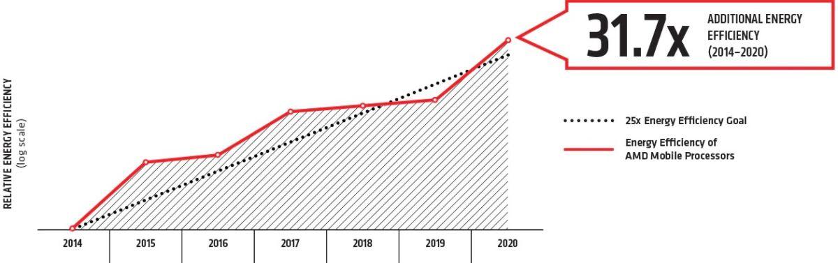 AMD 25x20 Energy Efficiency Chart