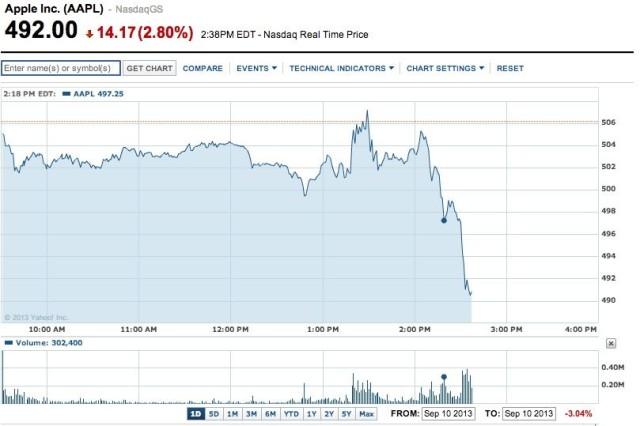 APPL goes down