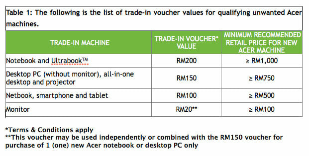 Acer_recycle_chart