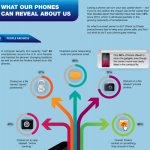 [Infographic] What Your Phones Reveal About You