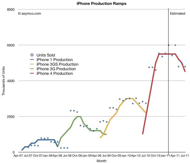 asymco-smartphone-data