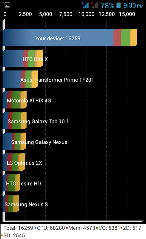 Gphone benchmarks