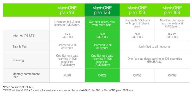 New MaxisONE plans