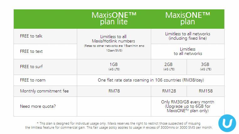 MaxisOne plan