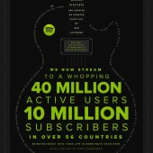 Spotify crescendos to 10 million paid subscribers worldwide