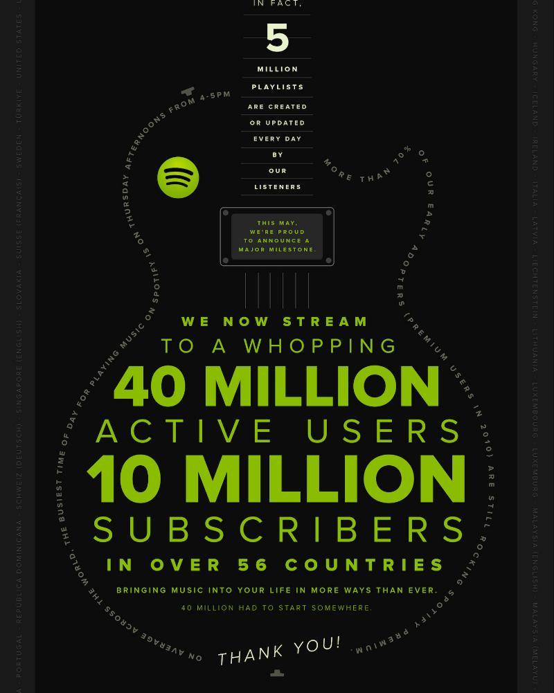 Spotify 10 million
