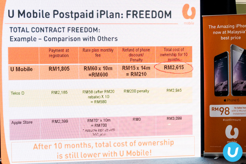 U Mobile Postpaid iPlan compared